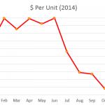 $ Per Unit 2014